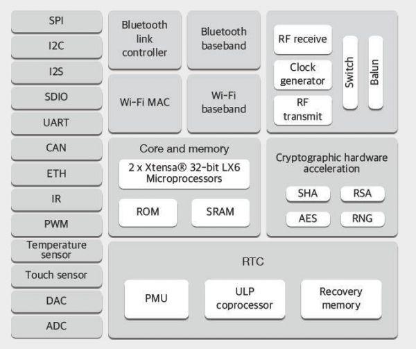 ESP32 WROOM 32 WLAN Modul - 6- Ramser Elektrotechnik Webshop