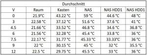 PWM FAN Temperaturmessung - Ramser Elektrotechnik Shop