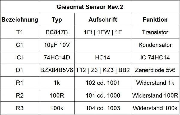 Beipackzettel R2 Giesomat Sensor - Ramser Elektrotechnik Shop